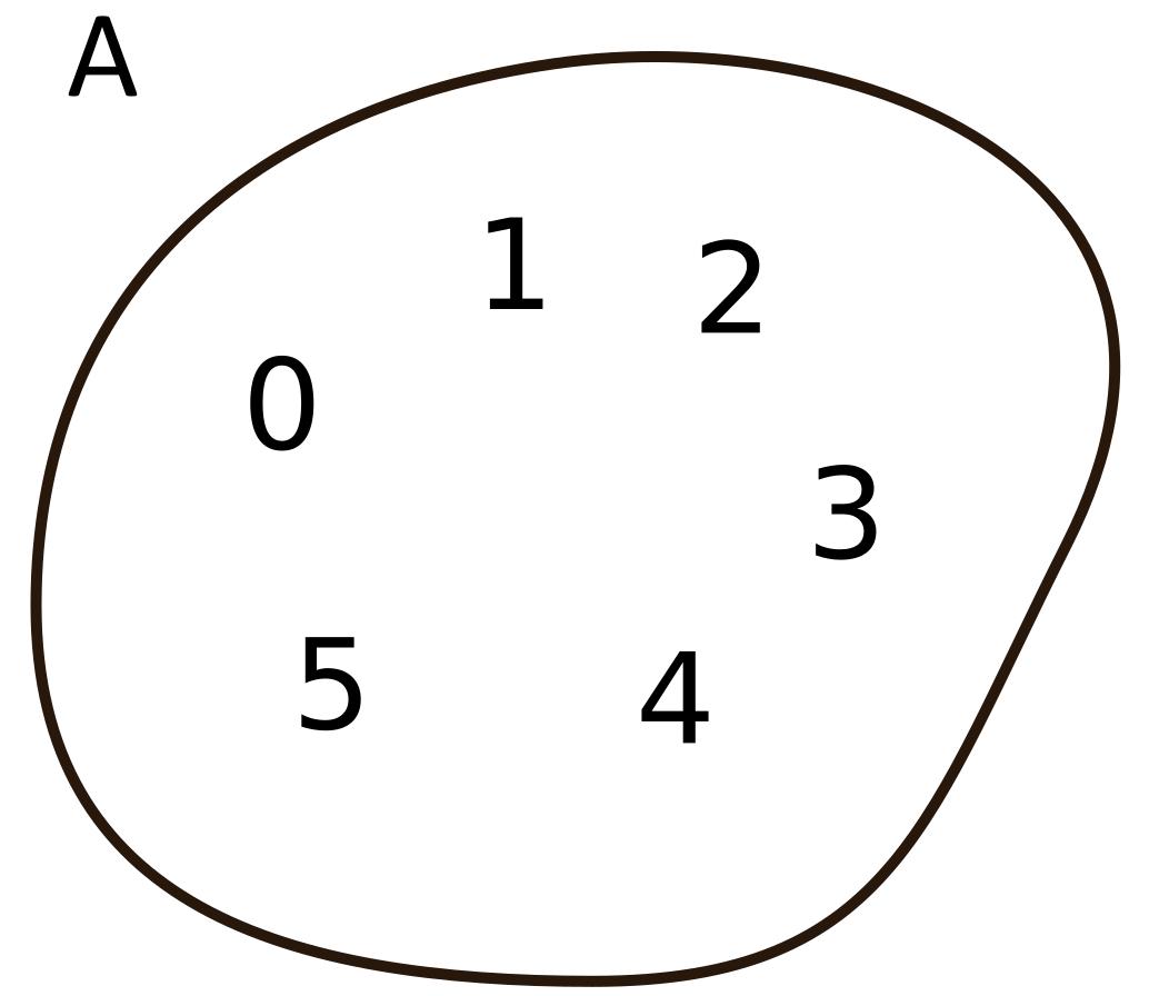 Conoce3000 la representacin grfica del conjunto a012345 que tambin se puede definir por compresin como ax x in nn y x5 se representa con ccuart Choice Image