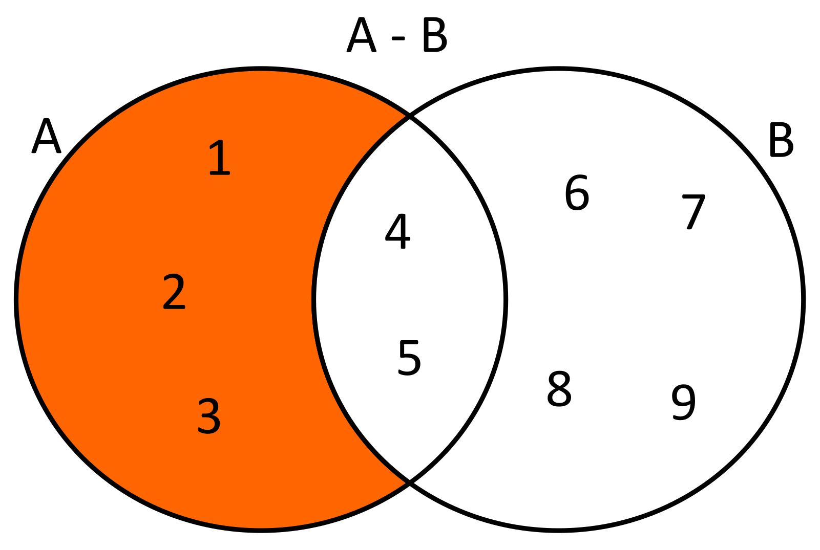 Conoce3000 dados dos conjuntos a12345 y b456789 la diferencia de estos conjuntos ser a b123 usando diagramas de venn se tendra lo siguiente ccuart Gallery