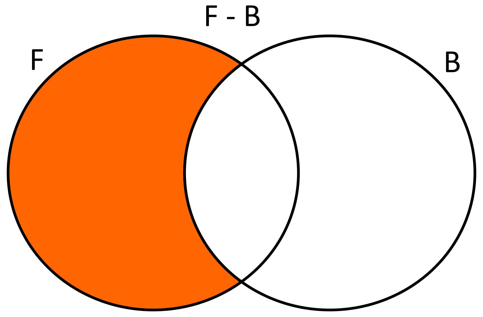 Conoce3000 que juegan bsquet la diferencia de f con b ser f bxx estudiantes que slo juegan ftbol usando diagramas de venn se tendra lo siguiente ccuart Images