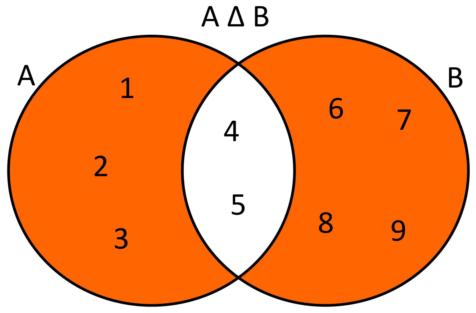 Conoce3000 dados dos conjuntos a12345 y b456789 la diferencia simtrica de estos conjuntos ser a b1236789 usando diagramas de venn se ccuart Images