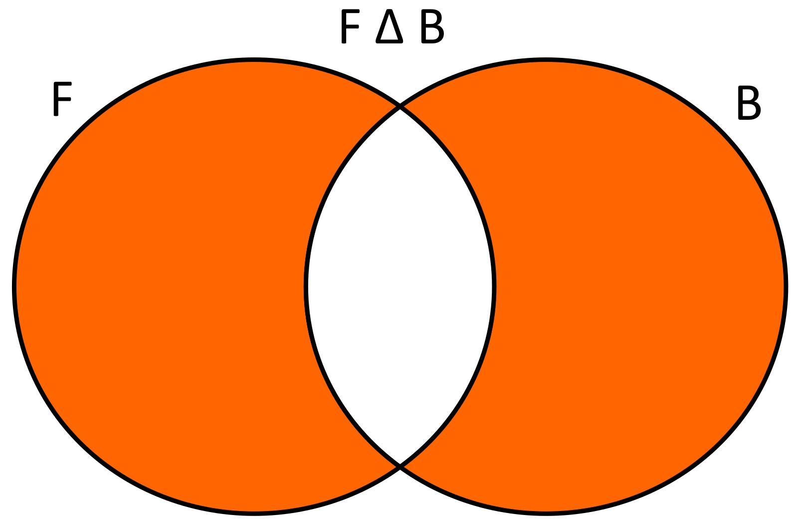 Conoce3000 la diferencia simtrica ser f bxx estudiantes que slo juegan ftbol y bsquet usando diagramas de venn se tendra lo siguiente ccuart Images