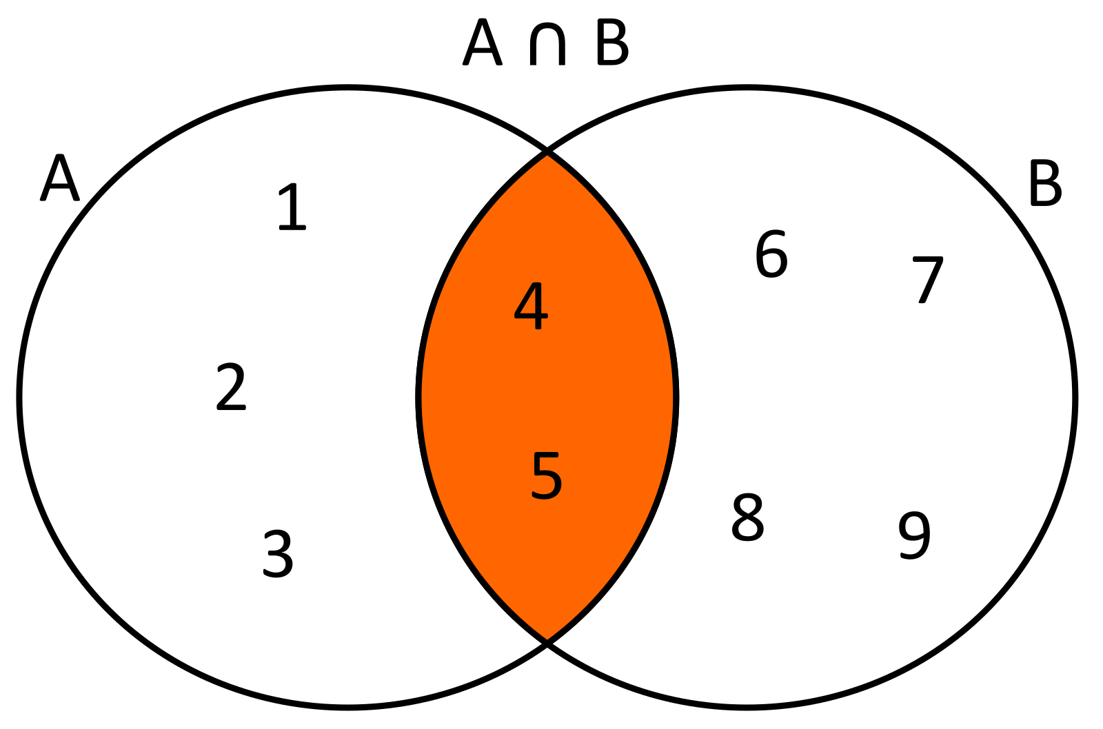 Conoce3000 dados dos conjuntos a12345 y b456789 la interseccin de estos conjuntos ser ab45 usando diagramas de venn se tendra lo siguiente ccuart Gallery