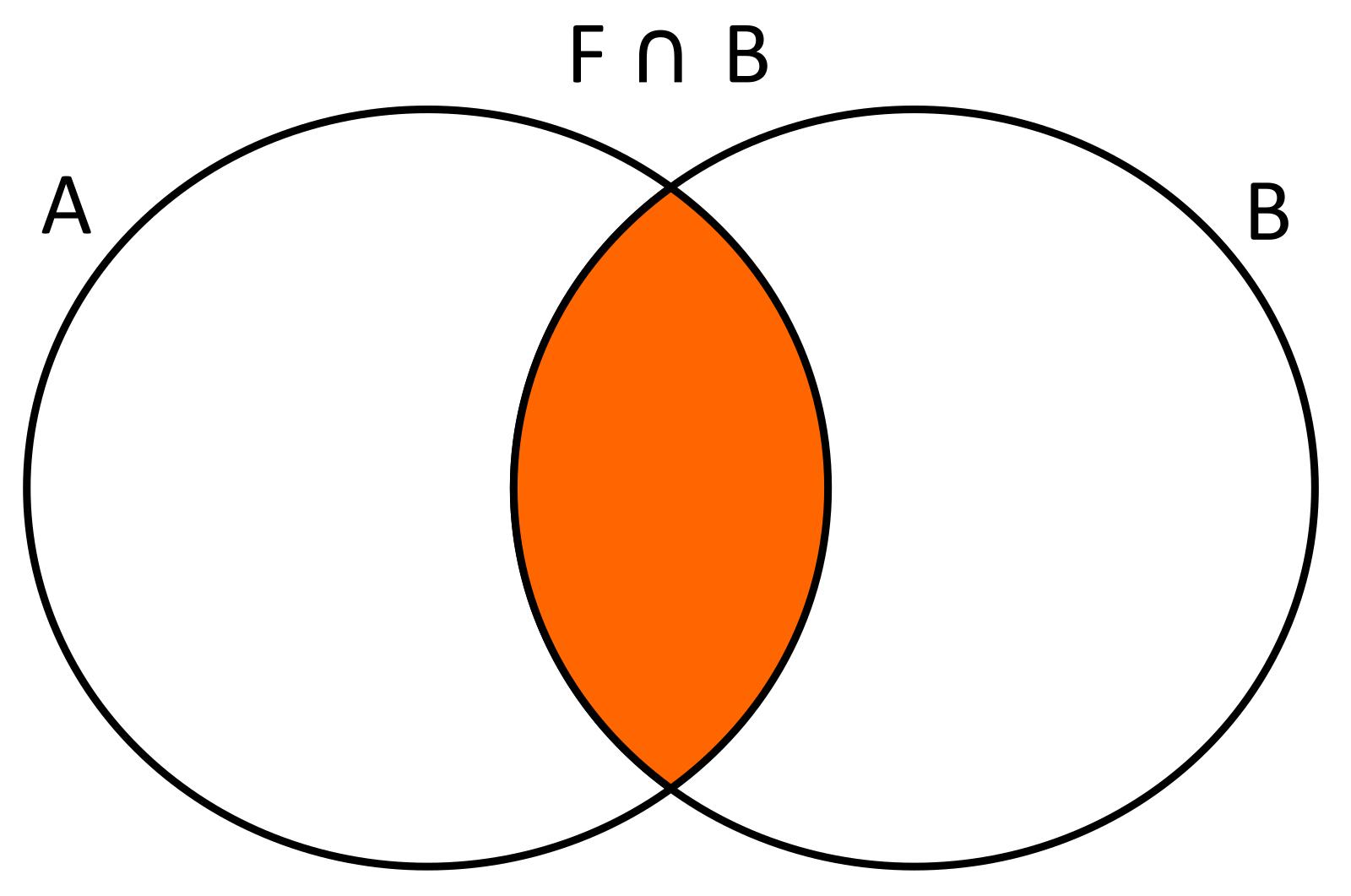 Diagrama De Venn Interseccion on Flower Pie Chart