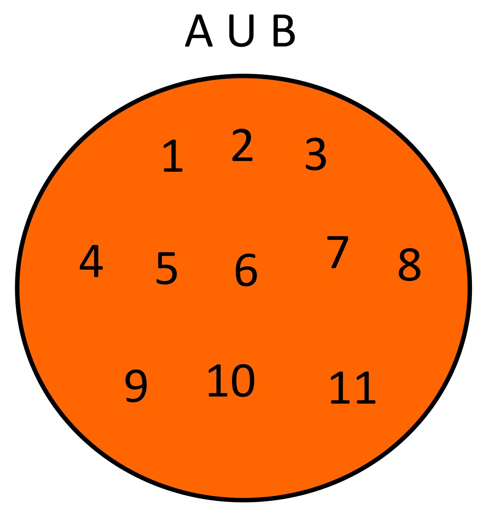 Conoce3000 dados dos conjuntos a1234567 y b891011 la unin de estos conjuntos ser ab1234567891011 usando diagramas de venn se tendra ccuart Choice Image