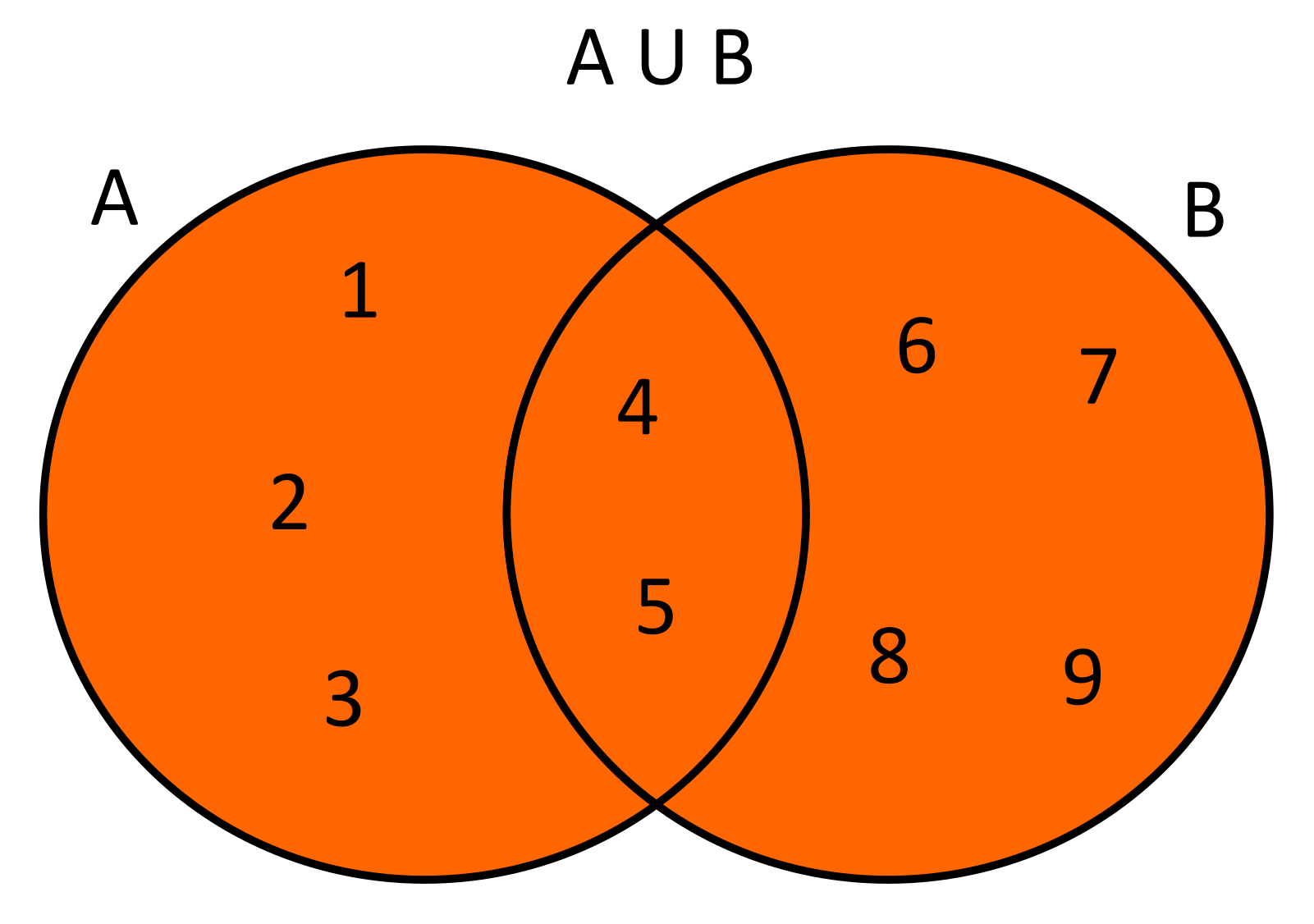 Conoce3000 dados dos conjuntos a12345 y b456789 la unin de estos conjuntos ser ab123456789 usando diagramas de venn se tendra lo ccuart Images